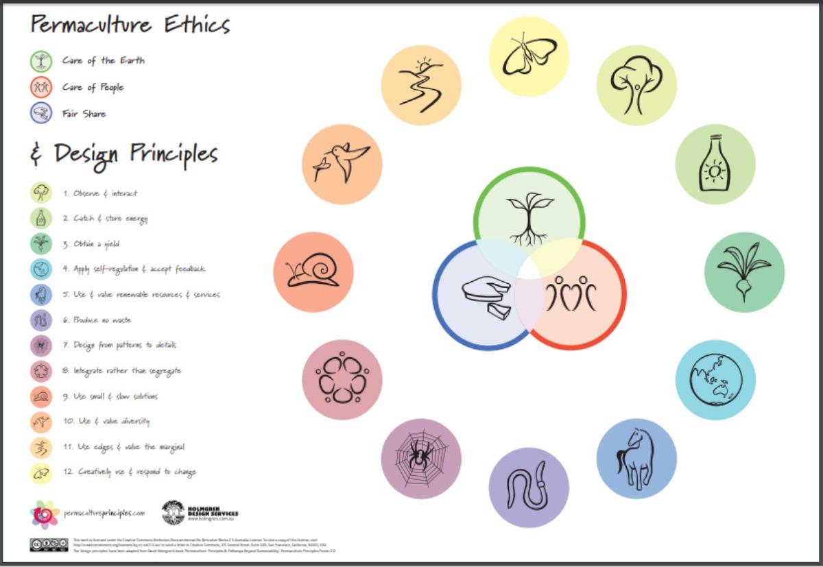 Creative Commons Attribution-Noncommercial-No Derivative Works 2.5 Australia License