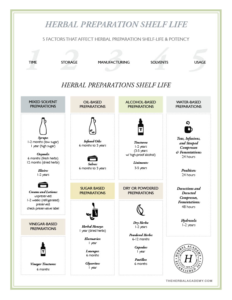 Herbal Preparation Shelf Life