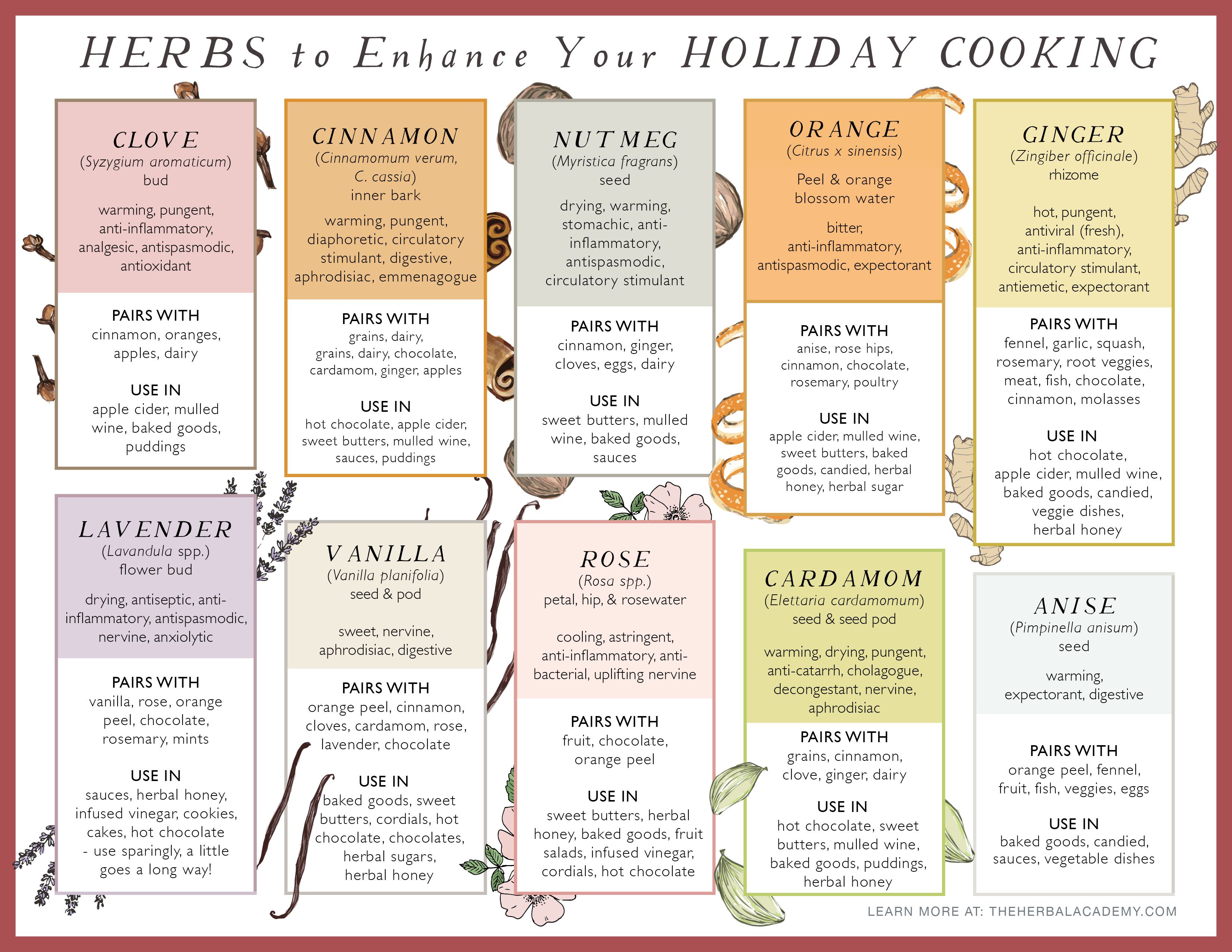 https://theherbalacademy.com/wp-content/uploads/2019/12/0-Herbs-to-Enhance-Holiday-Cooking.pdf
